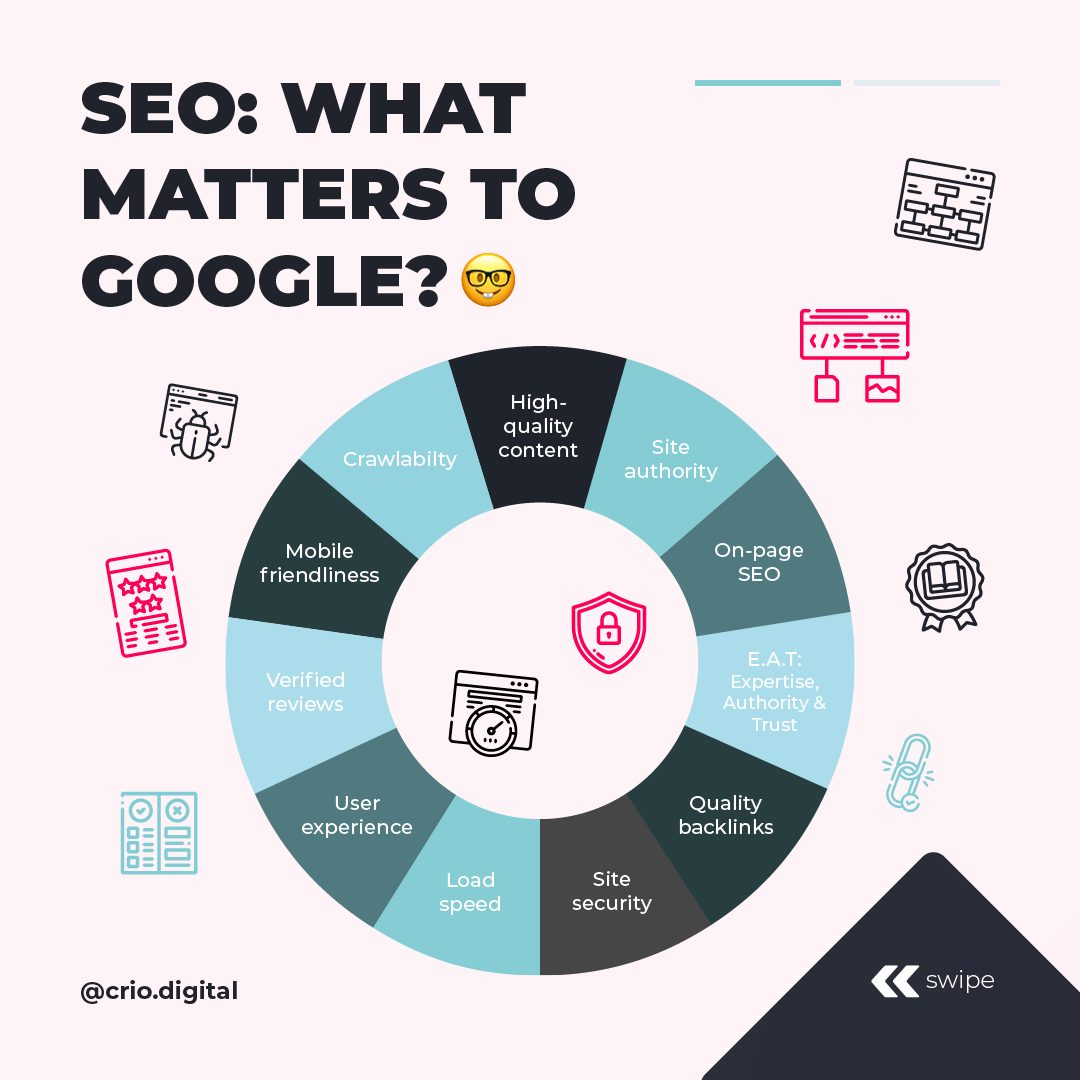 What matters to Google?
